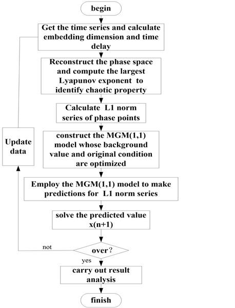 Flow chart of forecasting algorithm