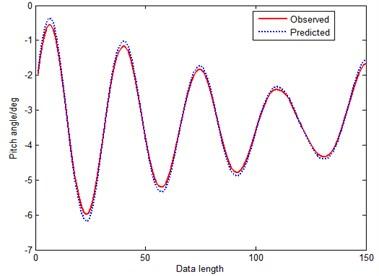 Prediction curve of RGM(1, 1)