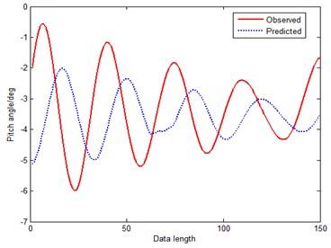 Prediction curve of Tang's method (method 1)