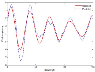 Prediction curve of AOLM (method 2)