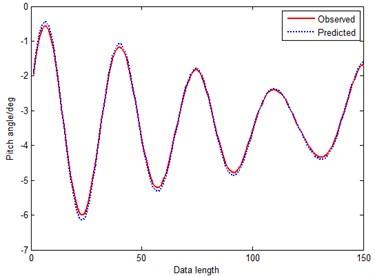 Prediction curve of GM-RPS (method 3)