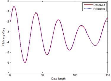 Prediction curve of RGM-RPS (method 4)
