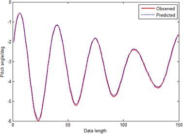 Prediction curve of CFM (method 5)