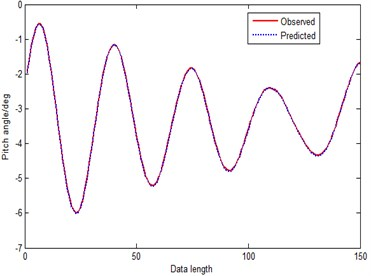 Prediction curve of MGM-RPS (method 6)