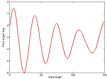 The latter 150 points of sample data
