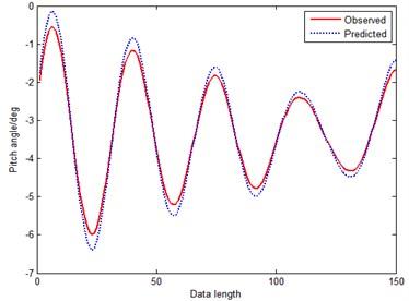 Prediction curve of GM(1, 1)
