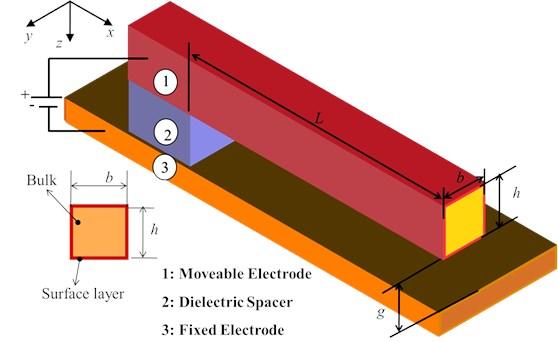 Schematic representation of a cantilever nanoactuator