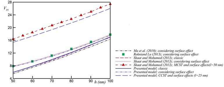 Comparison of results from the present model with those from literatures
