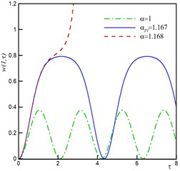 Behavior of nano-actuator by neglecting size, surface and damping effect for different values of α from zero to pull-in voltage, a) Static deflection, b) Dynamic behavior, c) Phase plane