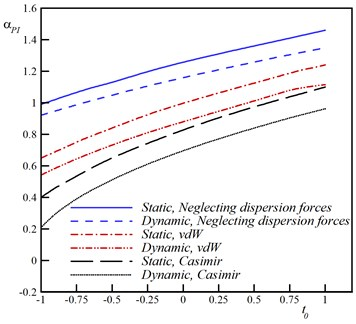 Influence of small scale effect on the pull-in voltage