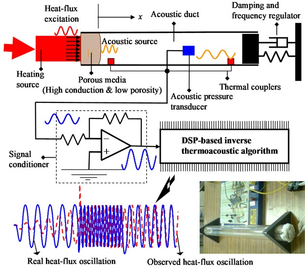 Real time measurement of surface heat-flux oscillations  with thermoacoustic transducer embedded with inverse thermoacoustics