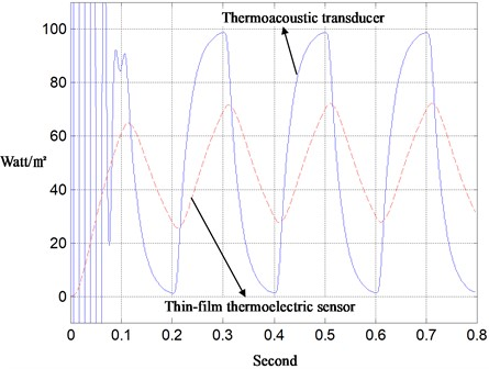 Measurement of fast-time heat-flux with thermoacoustic and thermoelectric transducers