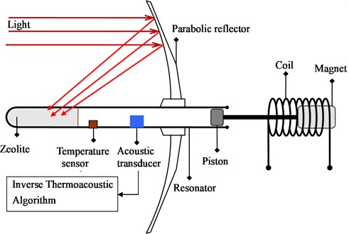 Measurement of the heat-flux out of porous media in a self-excited  thermoacoustic engine with inverse thermoacoustic algorithm