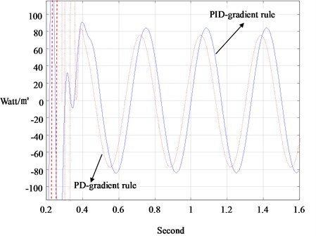 Measurement of the porous-media heat-flux in Fig. 4 with PD and PID adaptive observers