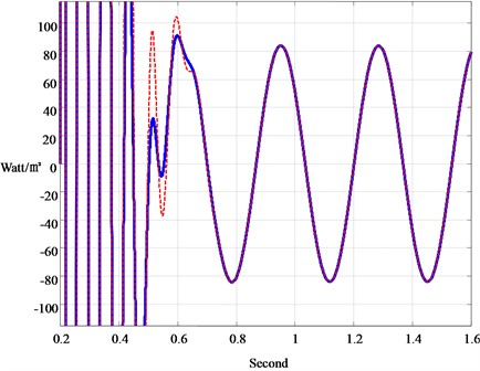 Responses with different guesses of initial state in the heat-flux measurement  of Fig. 4 (kP= 10000; kI=100; kD=1000)
