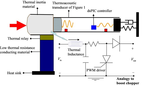 Thermal boost chopper designed to study thermal inductance