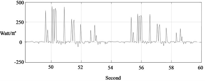 Measurement of thermal booster response with thermoacoustic transducer
