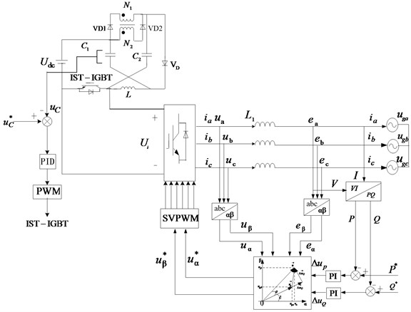 Control principle diagram of IST-ZSI-WCI