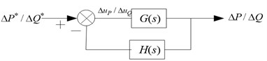 System control block diagram