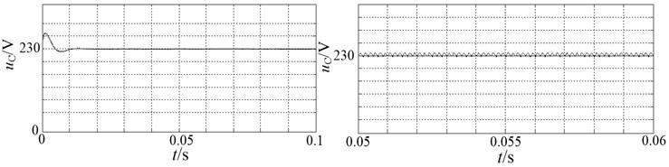 Waveform of DC-link voltage tracking reference voltage