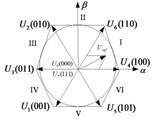 Control theory of SVPWM