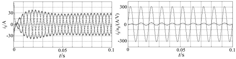 Current and voltage waveforms of grid-connected IST-ZSI-WCI
