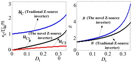 Characteristic contrast of two kinds of Z-Source inverter