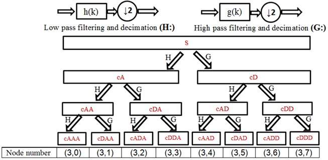 Wavelet packet decomposition