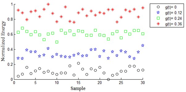 Normalized energy of reconstructed signal from (4, 3) wavelet packet  with dmey for four different fault severity