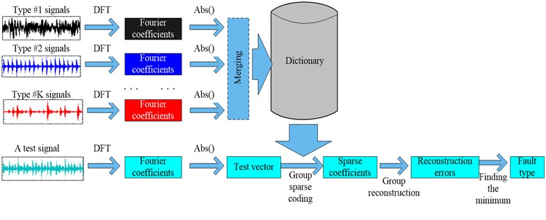 Scheme of the proposed classification method for machinery  vibration signals based on group sparse representation