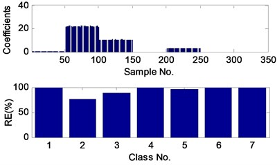 The sparse coefficients and reconstruction errors (RE) of the fault 1 test sample  with SNR of –2dB, obtained by the proposed method