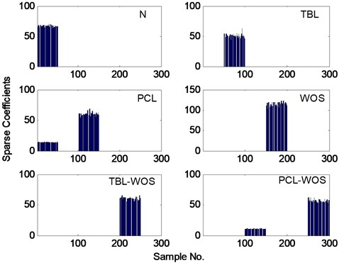 The sparse coefficients of test samples from each class in gearbox dataset