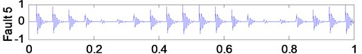 The waveform of seven simulation signals, which simulate seven conditions of a rolling element bearing (from above to below: no fault, two outer-race faults with different defect sizes,  two ball faults with different defect sizes and two inner-race faults with different defect sizes)