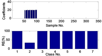 The sparse coefficients and reconstruction errors (RE) of the fault 1 test sample  with SNR of 0 dB, obtained by the proposed method