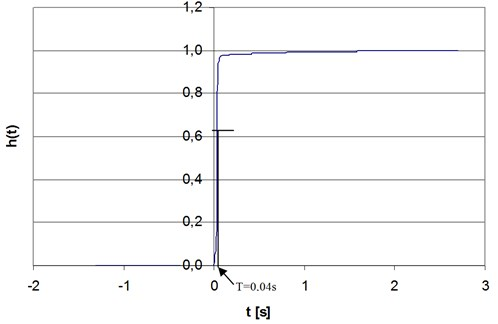 The response of the potentiometric transducer of linear shifts to the unit step function