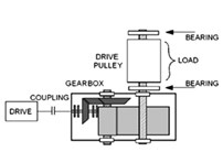 a) – Scheme of the investigated machinery, b) – sensor location in gearbox case,  c) – coupling between gearbox and pulley, d) – sensor location in pulley case