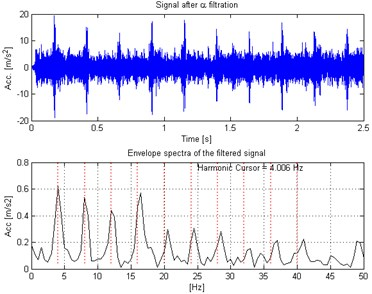 Waveform of the α-filtered signal (top panel) with its envelope spectra (bottom panel)