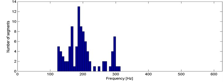 Histogram of 2nd criterion values