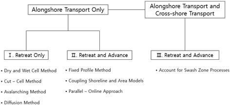 Classification of shoreline treatment methods in area model