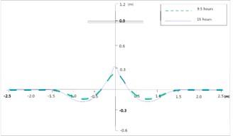 Development of shoreline and comparison with measurements