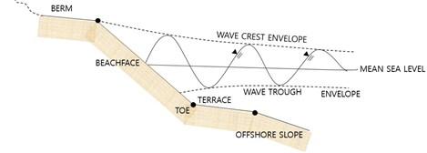 Typical beach profile on Korean eastern coasts