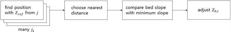 Flow chart for adjusting bed levels using minimum slope
