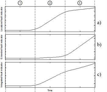 Influence of a) localized and b) extended, c) fault indicators on the integrated one