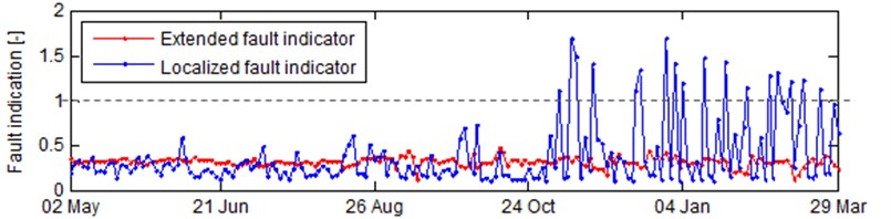 Fluctuation of diagnostic features related to bearings: a) RMS, b) BPFO, BPFI, BSF and FTF,  c) localized and extended fault indicators and d) the integrated one.  The dotted line in each plot represents level of control limit