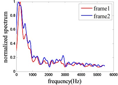 Spectrum trends of ship-radiated noise,  and the distributions of the two curves  are just similarity