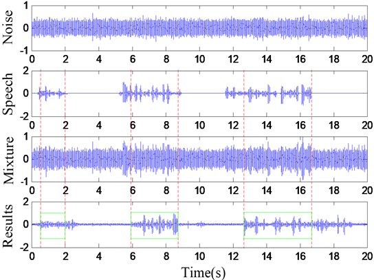 The test mixed signal and the detection results