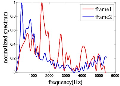 Spectrum trends of speech from successive frames and the distributions of the two curves  are quite different