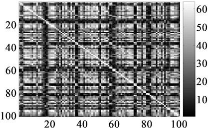 Similarity matrix of frequency spectrum of noise and speech