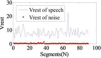 VRPFST distributions of speech signal  and ship-radiated noise
