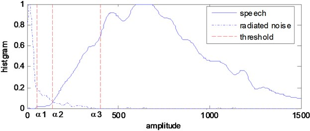 The histogram of VRPFST values of the speech signal and radiated noise